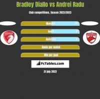 Bradley Diallo vs Andrei Radu h2h player stats