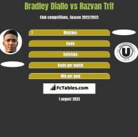 Bradley Diallo vs Razvan Trif h2h player stats