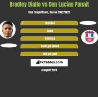 Bradley Diallo vs Dan Lucian Panait h2h player stats