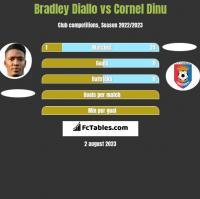 Bradley Diallo vs Cornel Dinu h2h player stats
