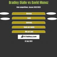 Bradley Diallo vs David Munoz h2h player stats