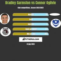 Bradley Garmston vs Connor Ogilvie h2h player stats