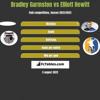 Bradley Garmston vs Elliott Hewitt h2h player stats