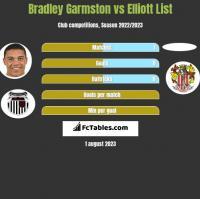 Bradley Garmston vs Elliott List h2h player stats