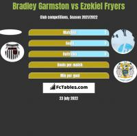 Bradley Garmston vs Ezekiel Fryers h2h player stats