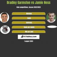 Bradley Garmston vs Jamie Ness h2h player stats