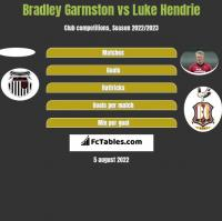 Bradley Garmston vs Luke Hendrie h2h player stats