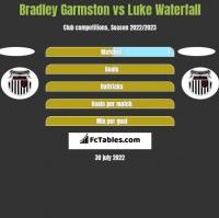 Bradley Garmston vs Luke Waterfall h2h player stats