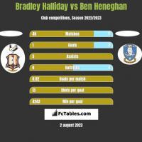 Bradley Halliday vs Ben Heneghan h2h player stats