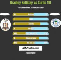 Bradley Halliday vs Curtis Tilt h2h player stats
