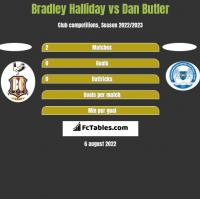 Bradley Halliday vs Dan Butler h2h player stats