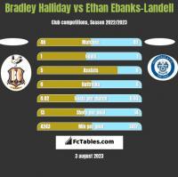 Bradley Halliday vs Ethan Ebanks-Landell h2h player stats