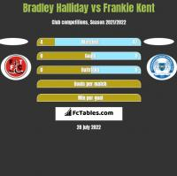 Bradley Halliday vs Frankie Kent h2h player stats