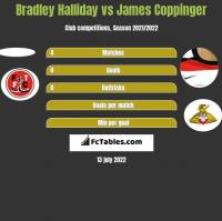 Bradley Halliday vs James Coppinger h2h player stats