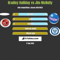 Bradley Halliday vs Jim McNulty h2h player stats