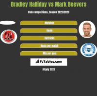 Bradley Halliday vs Mark Beevers h2h player stats