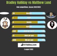 Bradley Halliday vs Matthew Lund h2h player stats