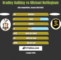 Bradley Halliday vs Michael Nottingham h2h player stats
