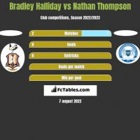 Bradley Halliday vs Nathan Thompson h2h player stats