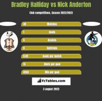 Bradley Halliday vs Nick Anderton h2h player stats