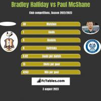 Bradley Halliday vs Paul McShane h2h player stats
