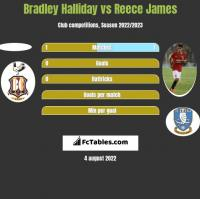 Bradley Halliday vs Reece James h2h player stats