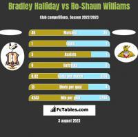 Bradley Halliday vs Ro-Shaun Williams h2h player stats