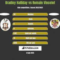 Bradley Halliday vs Romain Vincelot h2h player stats