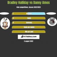 Bradley Halliday vs Danny Amos h2h player stats