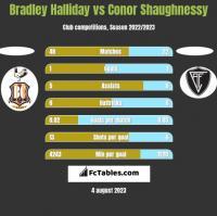 Bradley Halliday vs Conor Shaughnessy h2h player stats