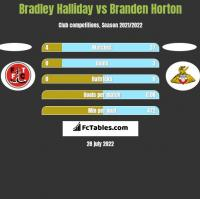 Bradley Halliday vs Branden Horton h2h player stats