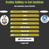 Bradley Halliday vs Carl Spellman h2h player stats