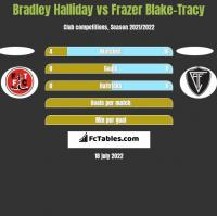 Bradley Halliday vs Frazer Blake-Tracy h2h player stats