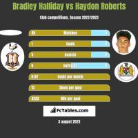 Bradley Halliday vs Haydon Roberts h2h player stats