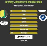 Bradley Johnson vs Ben Marshall h2h player stats