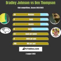Bradley Johnson vs Ben Thompson h2h player stats