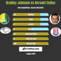 Bradley Johnson vs Bersant Celina h2h player stats
