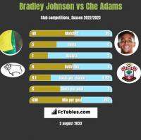 Bradley Johnson vs Che Adams h2h player stats