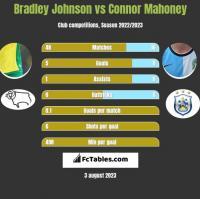 Bradley Johnson vs Connor Mahoney h2h player stats
