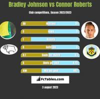 Bradley Johnson vs Connor Roberts h2h player stats