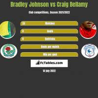 Bradley Johnson vs Craig Bellamy h2h player stats
