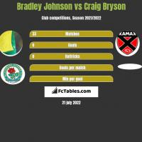 Bradley Johnson vs Craig Bryson h2h player stats