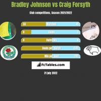 Bradley Johnson vs Craig Forsyth h2h player stats