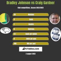 Bradley Johnson vs Craig Gardner h2h player stats