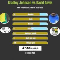 Bradley Johnson vs David Davis h2h player stats