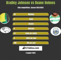 Bradley Johnson vs Duane Holmes h2h player stats
