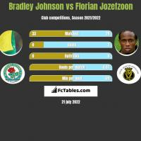 Bradley Johnson vs Florian Jozefzoon h2h player stats