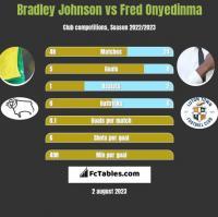 Bradley Johnson vs Fred Onyedinma h2h player stats