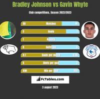 Bradley Johnson vs Gavin Whyte h2h player stats