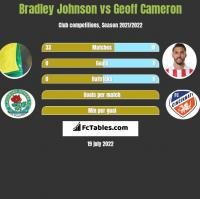 Bradley Johnson vs Geoff Cameron h2h player stats